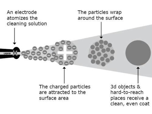 Electrostatic disinfectant spraying diagram