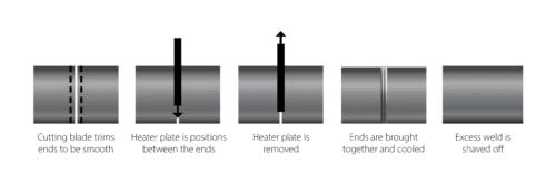 hdbe butt welding diagram